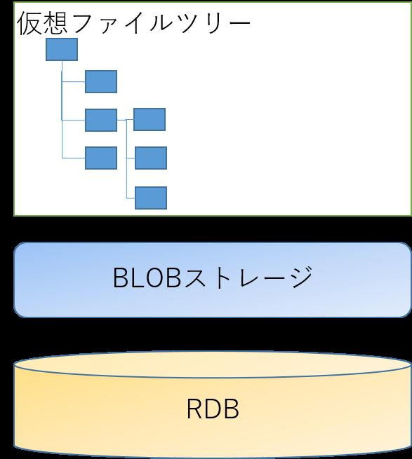 blob-storage-image-001.png