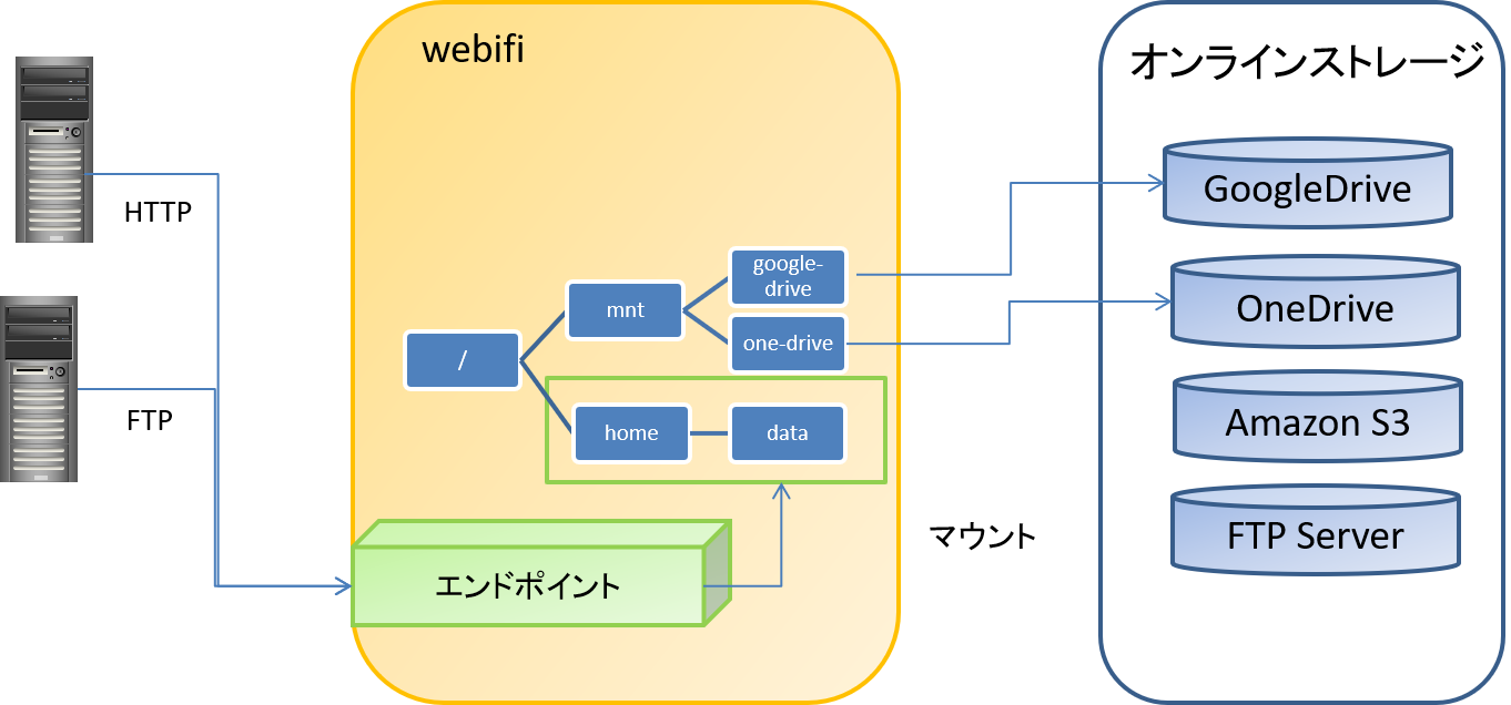 webifi-overview-image003.png